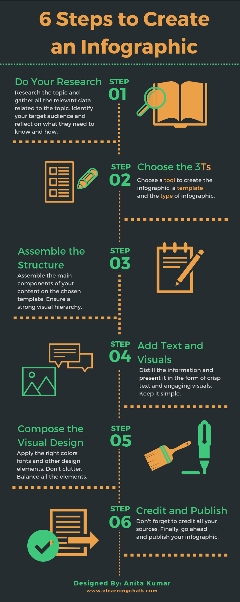 Steps to Creat an Infographic